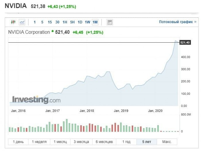 Рис. 2. Динамика цен на акции NVIDIA Corporation с 2016 года. Источник: investing.com