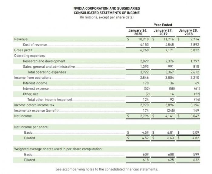 Рис. 1. Консолидированная финансовая отчётность NVIDIA Corporation за 2020 год. Источник: сайт компании