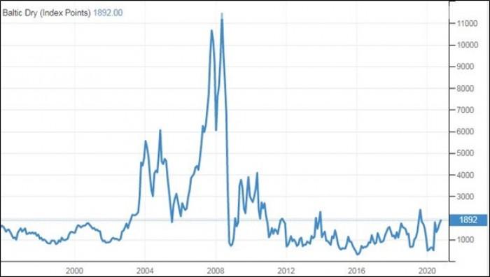 Рис. 2. Динамика BDIY. Источник: Сайт tradingeconomics.com