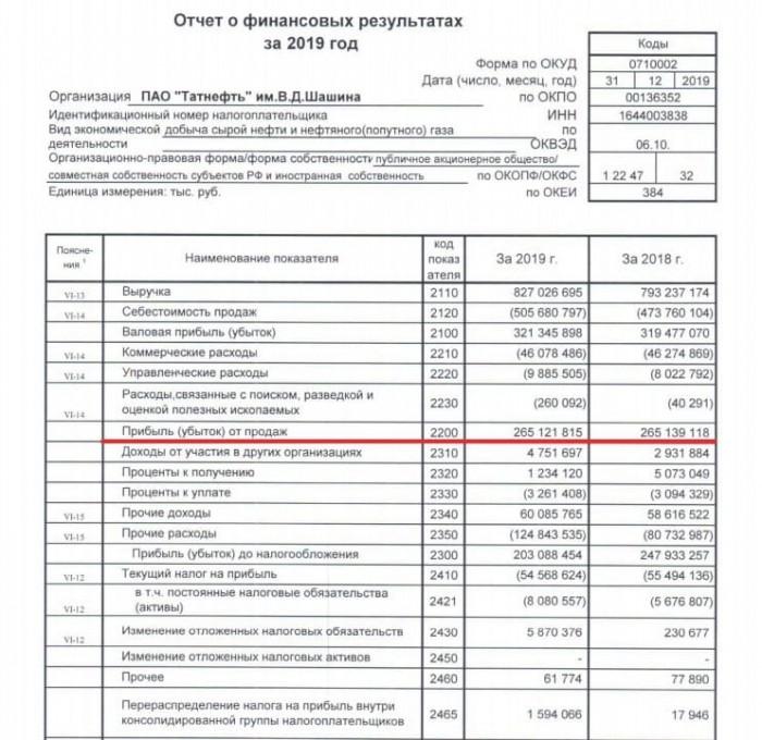 Рис. 2. Операционная прибыль за 2019 год в отчёте по стандартам РСБУ ПАО «Татнефть». Источник: сайт компании
