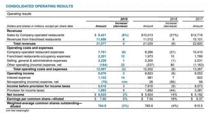 Рис. 3. Операционная прибыль в консолидированном финансовом отчёте McDonald's. Источник: сайт компании