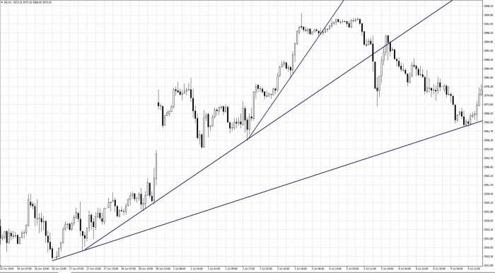Рис. 2. График S&P 500. Достижение и отбой цены от первого луча
