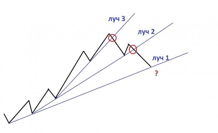 Рис. 1. «Складной метр». Схема