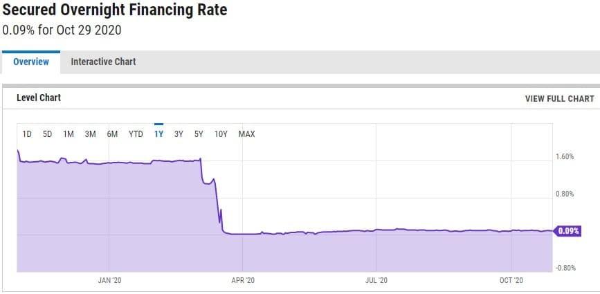 Рис. 1. График процентной ставки SOFR. Источник: YCHARTS