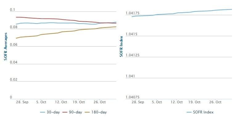 Рис. 2. График скользящих средних на основе бенчмарка SOFR. Источник: Federal Reserve Bank of New York