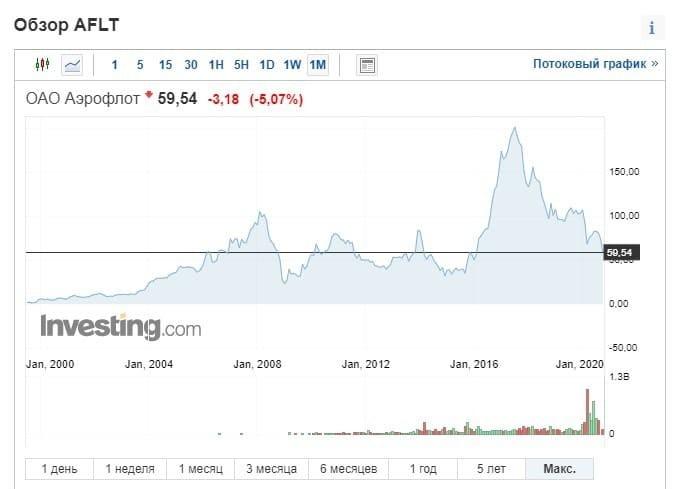 Рис. 3. График котировок на акции ПАО «Аэрофлот» с 2000 года. Источник: investing.com
