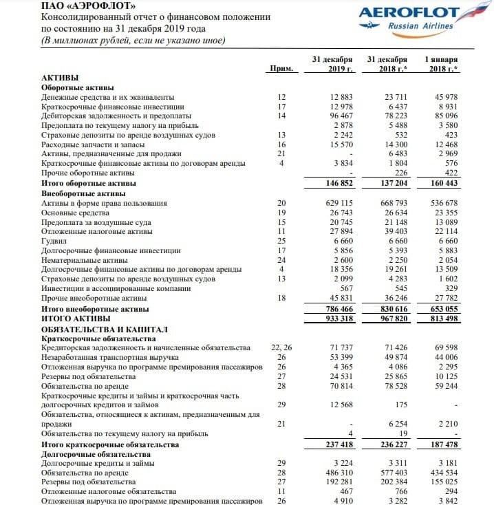Рис. 1. Консолидированная финансовая отчётность компании. Источник: сайт ПАО «Аэрофлот»