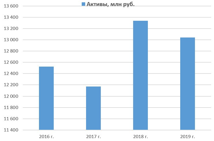 Динамика активов «ХэдХантер Групп ПИЭЛСИ» c 2016 по 2019 год