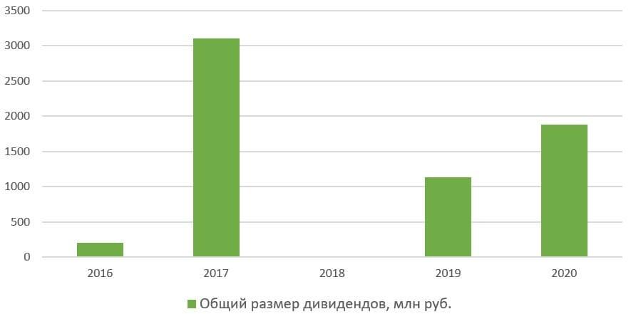 История дивидендных выплат «ХэдХантер Групп ПИЭЛСИ» c 2016 по 2019 год