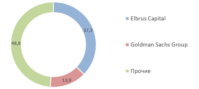 Источник: данные на сайте компании на 08.01.2021