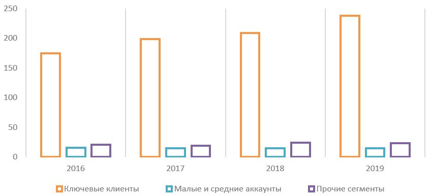 Источник: операционные данные компании