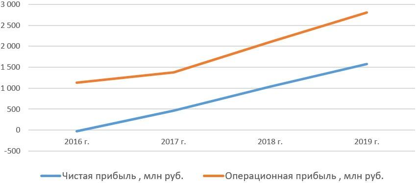 Чистая прибыль и операционная прибыль «ХэдХантер Групп ПИЭЛСИ» c 2016 по 2019 год
