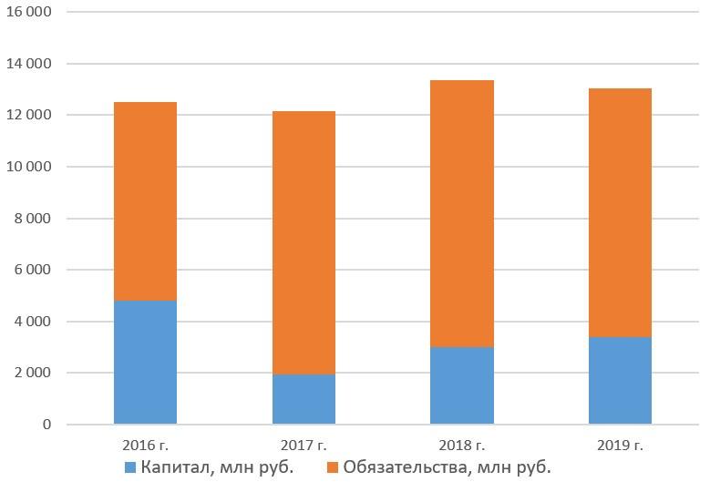 Капитал и обязательства «ХэдХантер Групп ПИЭЛСИ» c 2016 по 2019 год