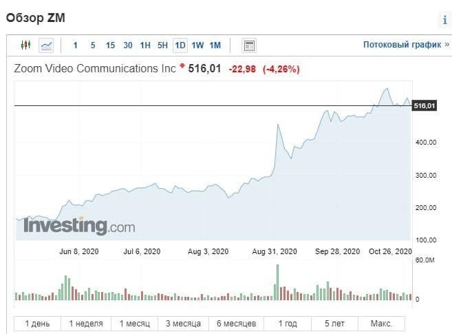 Рис. 2. Динамика цен на акции Zoom Video Communications, Inc. с момента IPO в апреле 2019 г. Источник: investing.com