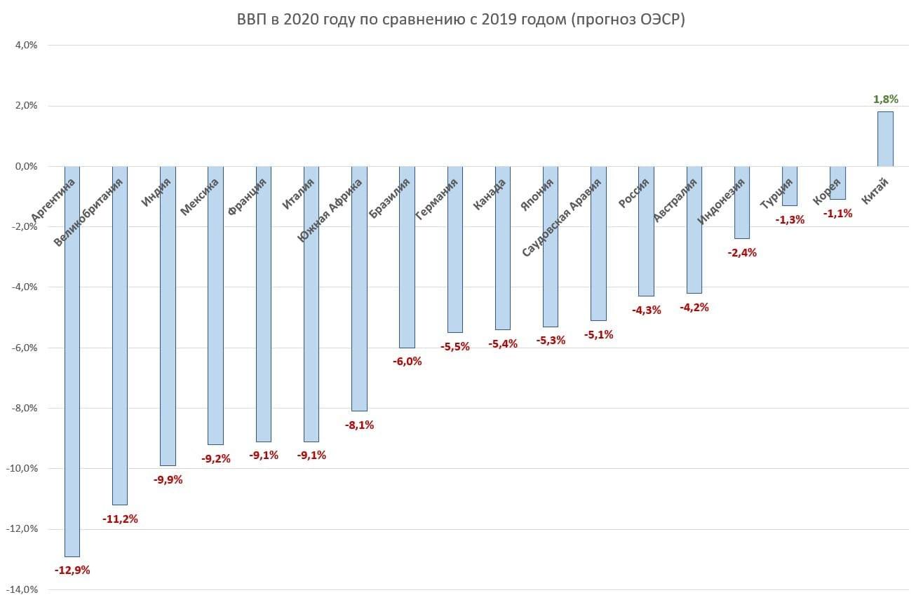 Рис. 2. Источник данных для построения диаграммы: http://www.oecd.org/economic-outlook/december-2020/