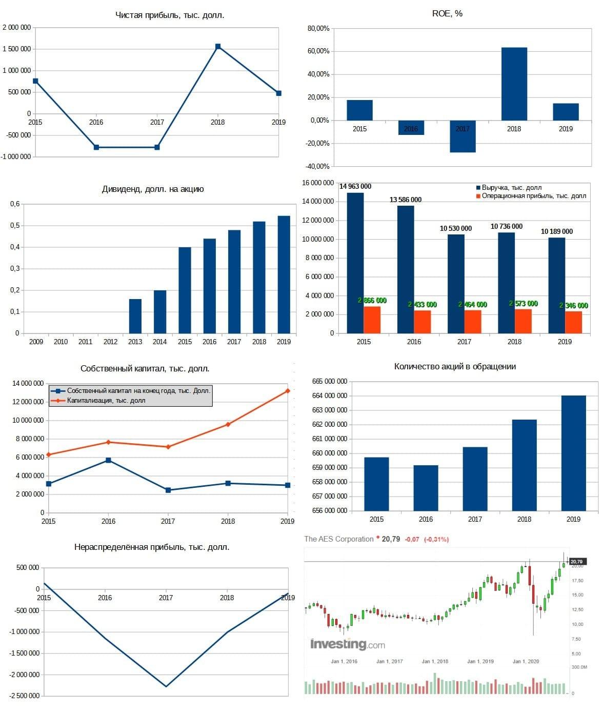 Рис. 5. Диаграммы составлены по данным EDGAR. График акций — investing.com