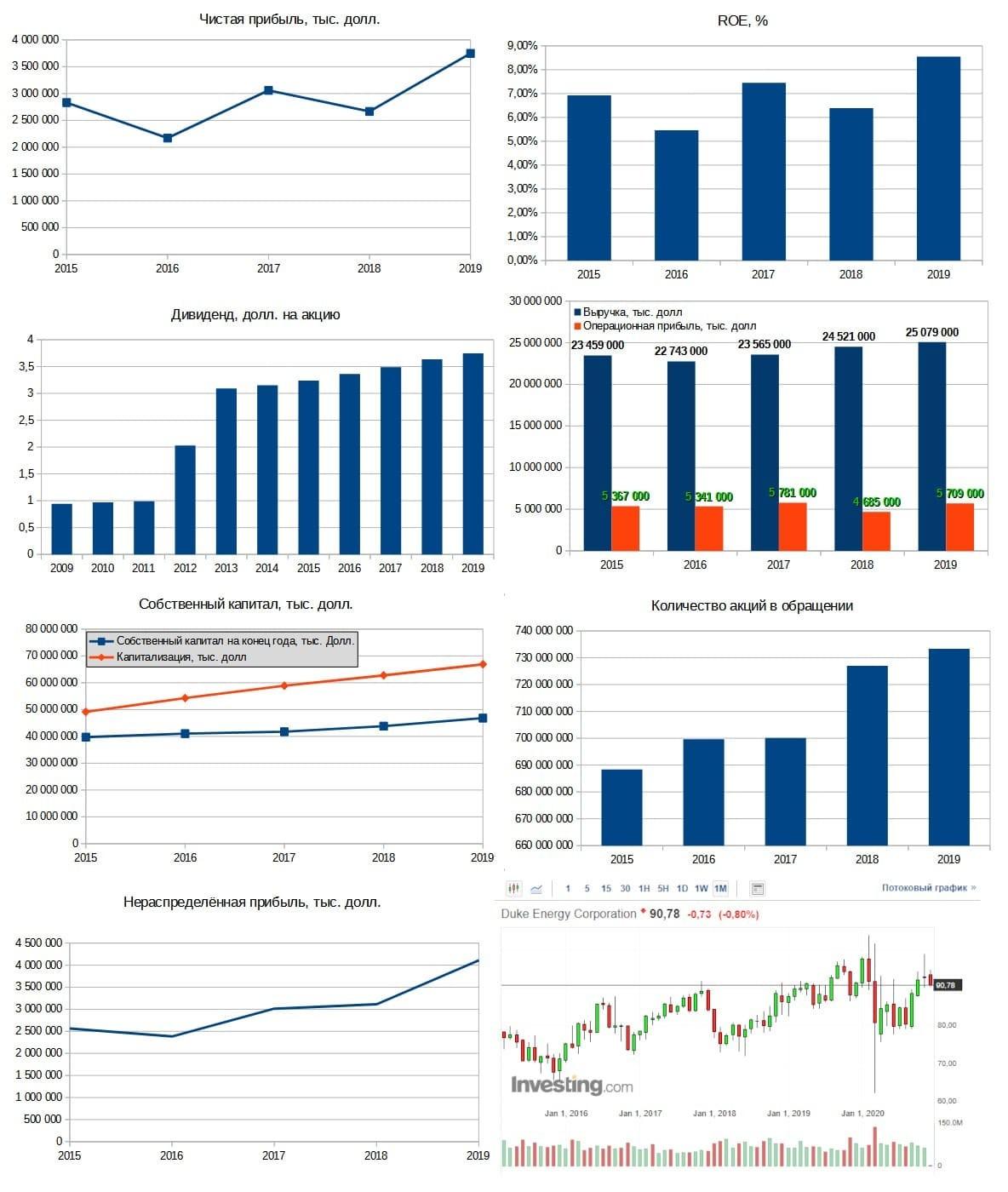 Рис. 2. Диаграммы составлены по данным EDGAR. График акций — investing.com