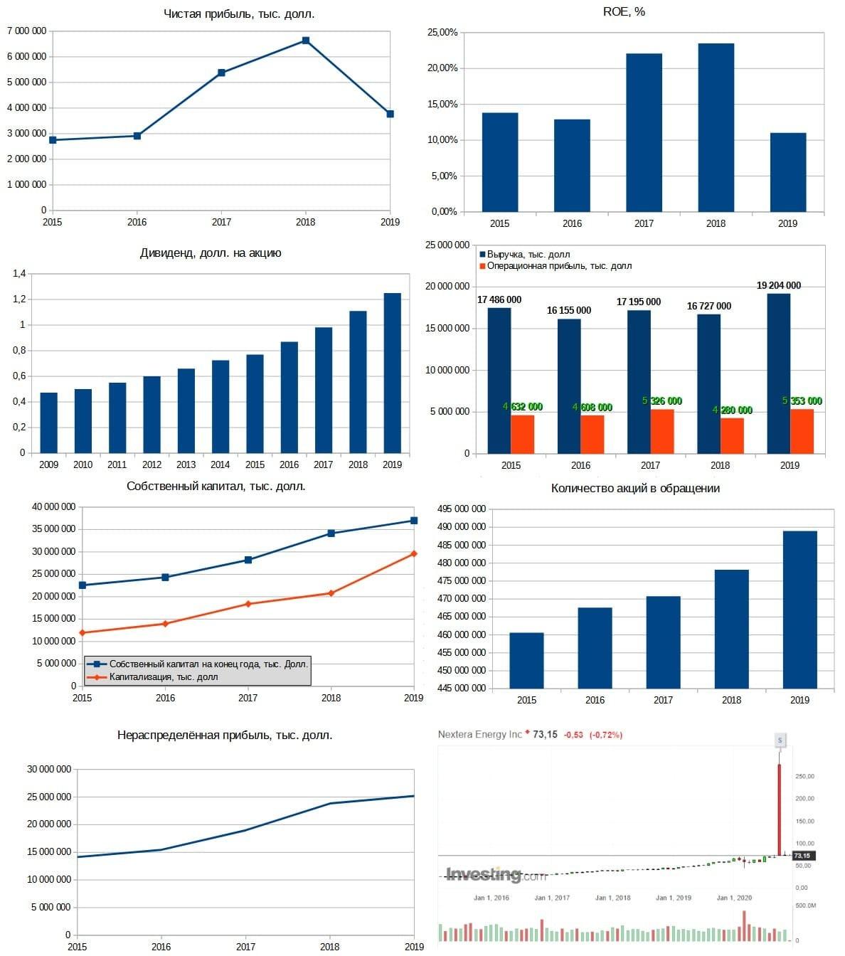 Рис. 3. Диаграммы составлены по данным EDGAR. График акций — investing.com