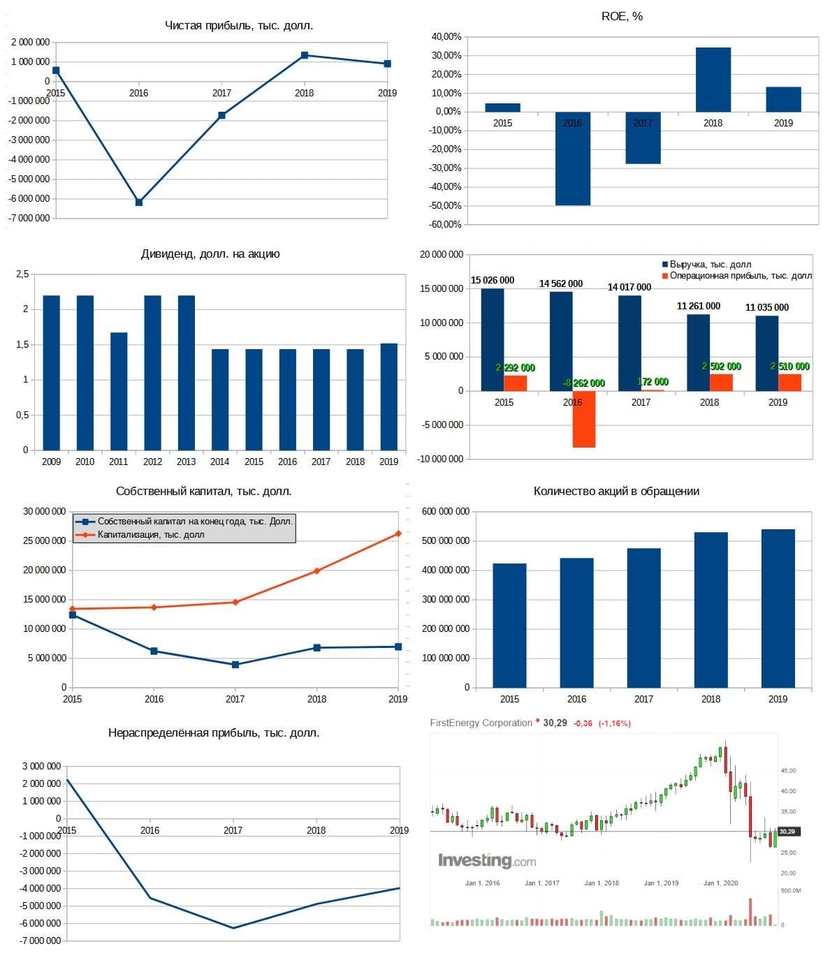 Рис. 6. Диаграммы составлены по данным EDGAR. График акций — investing.com