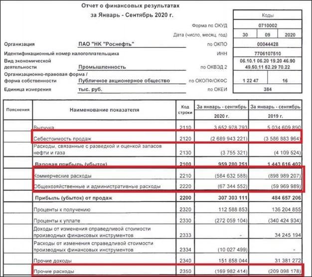 Рис. 1. Операционные затраты ПАО «НК «Роснефть» по РСБУ. Источник: сайт компании