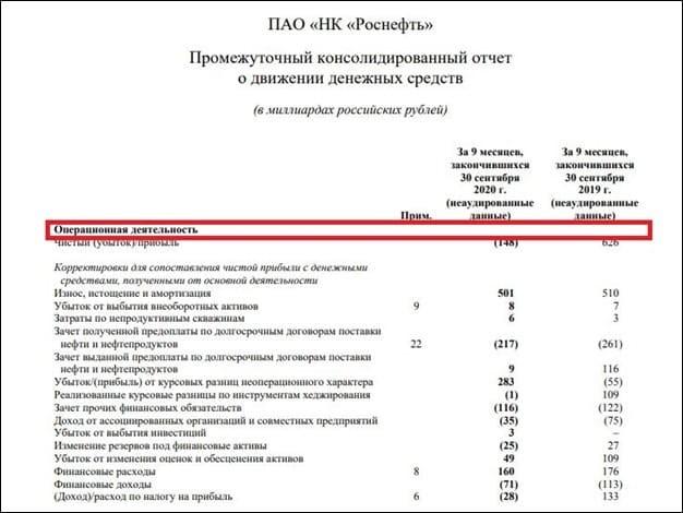 Рис. 2. Операционные затраты ПАО «НК «Роснефть» по МСФО. Источник: сайт компании