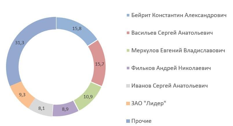 Источник: квартальный отчёт ПАО «Наука-Связь»