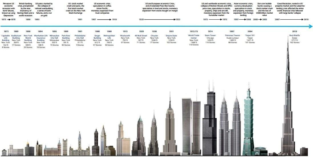 Рис. 1. Реализованные проекты высотных зданий и взаимосвязь с кризисными событиями. Источник: Barclays Capital
