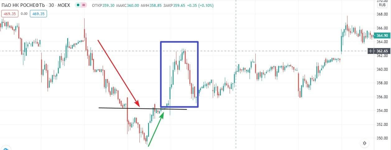Рис. 1. Short Squeeze на графике акций «Роснефти». Источник: Tradingview.