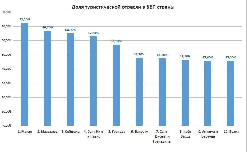 Рис.1. Источник данных для построения диаграммы: https://knoema.ru/atlas/topics/Туризм/Общий-вклад-туризма-в-ВВП/Общий-вклад-в-ВВП-доля-percent