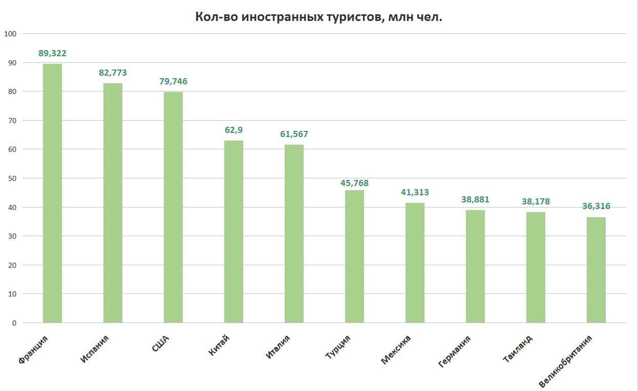 Рис.5. Источник для построения диаграммы (2018г.): https://knoema.ru/atlas/topics/Туризм/Ключевые-показатели-туризма/Число-прибытий
