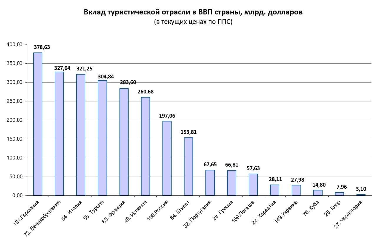 Рис.4. Источник данных для построения диаграммы: https://knoema.ru/atlas/ranks/ВВП-по-ППС и рисунок 2.
