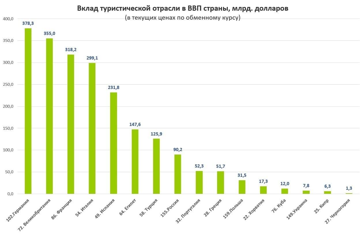 Рис.3. Источник данных для построения диаграммы: https://knoema.ru/atlas/topics/Туризм/Общий-вклад-в-ВВП-млрд-долл-США