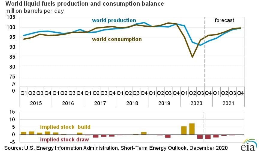 Рис. 1. Источник данных: EIA.gov