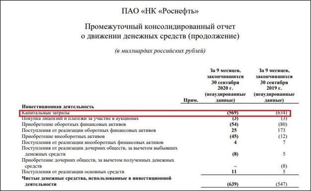 Рис. 1. Капитальные затраты ПАО «НК «Роснефть». Источник: сайт компании