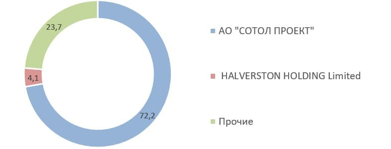 Рис. 6. Источник данных: http://www. rbcholding.ru/filings.shtml