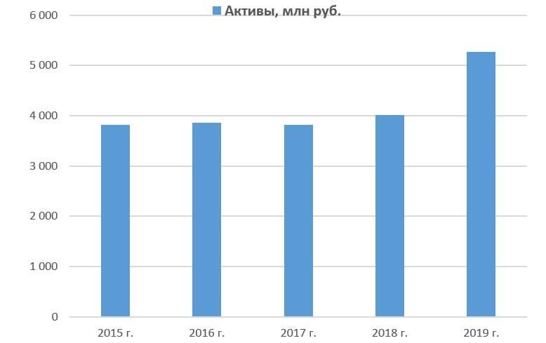 Рис. 7. Источник данных: http://www.rbcholding.ru/filings.shtml#account_mfso