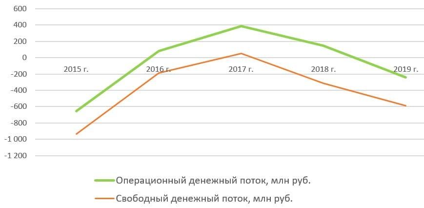 Рис. 11. Источник данных: http://www.rbcholding.ru/filings. shtml#account_mfso