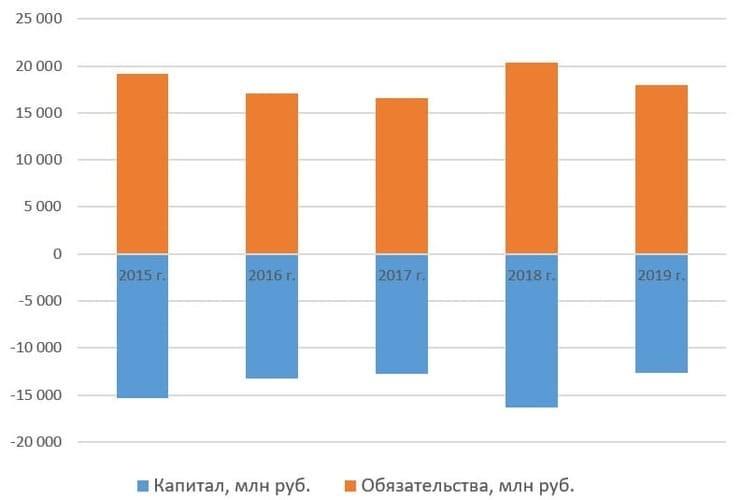 Рис. 8. Источник данных: http://www.rbcholding.ru/filings.shtml#account_mfso