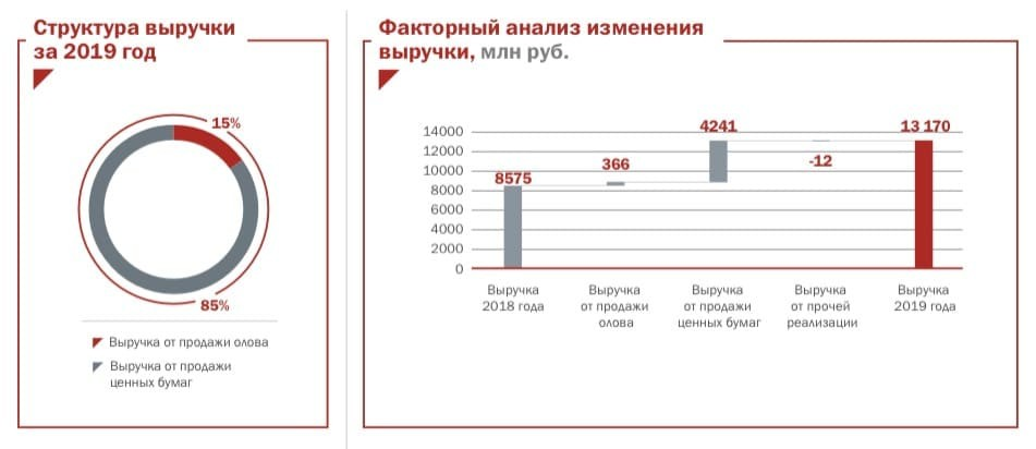 Рис. 3. Структура выручки ПАО «Русолово», согласно отчетности за 2019 г.