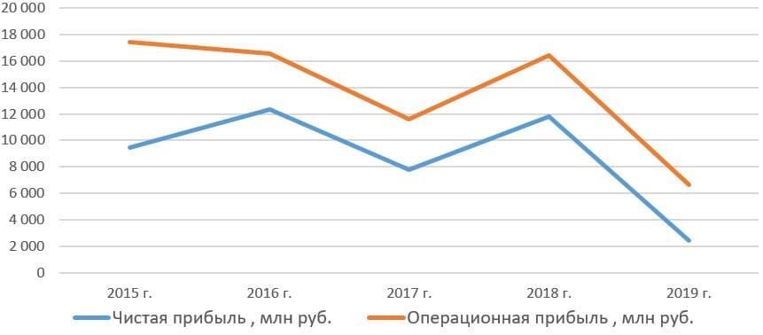 Рис. 12. Источник: сайт ПАО «Славнефть-Мегионнефтегаз»