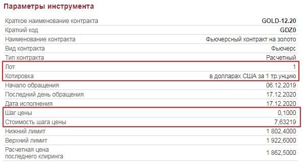 Рис. 3. Параметры фьючерсного контракта GOLD-12.20. Источник: Московская биржа