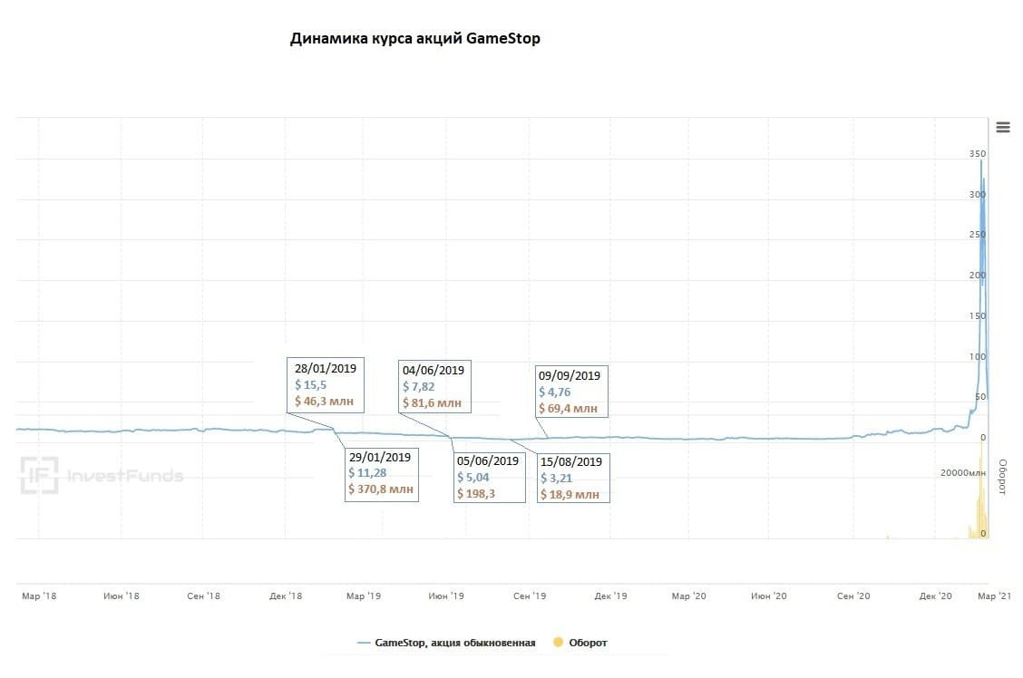 Рис. 3. Источник данных: https://investfunds.ru/stocks/GameStop/
