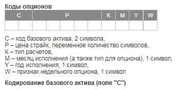 Рис. 2. Схема краткого кода и расшифровка опционов ММВБ. Источник: Московская биржа