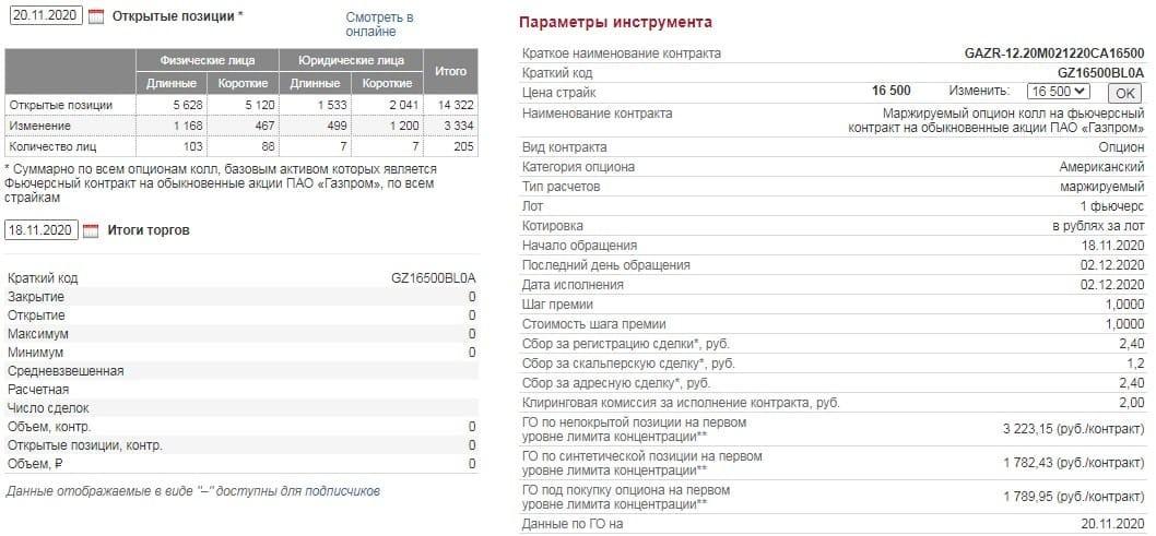 Рис. 1. Карточка с параметрами опциона GZ16500BL0A. Источник: Московская биржа
