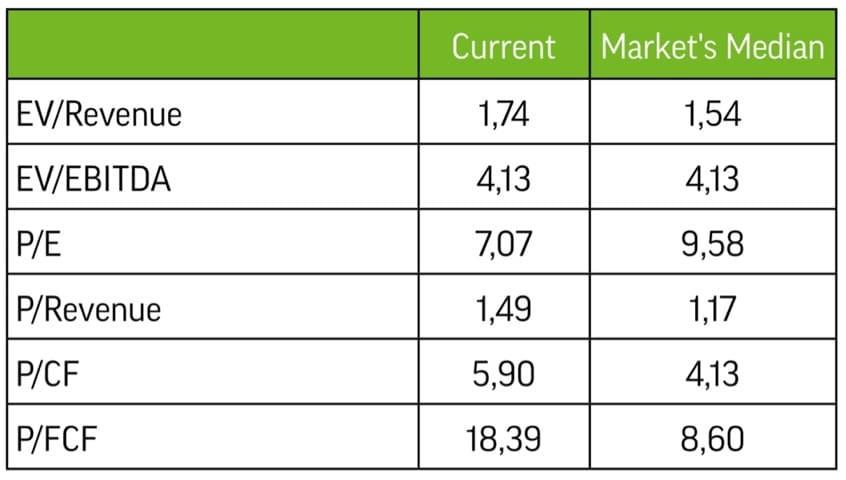 Рис. 2. Согласно расчётам авторов инвестидеи