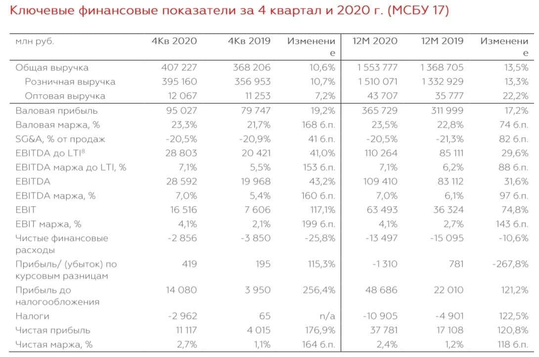 Рис. 1. Источник: отчётность компании по итогам 12 месяцев