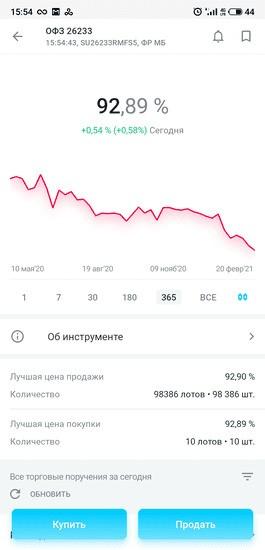 График котировок и цена ОФЗ в приложении «Открытие Брокер. Инвестиции»