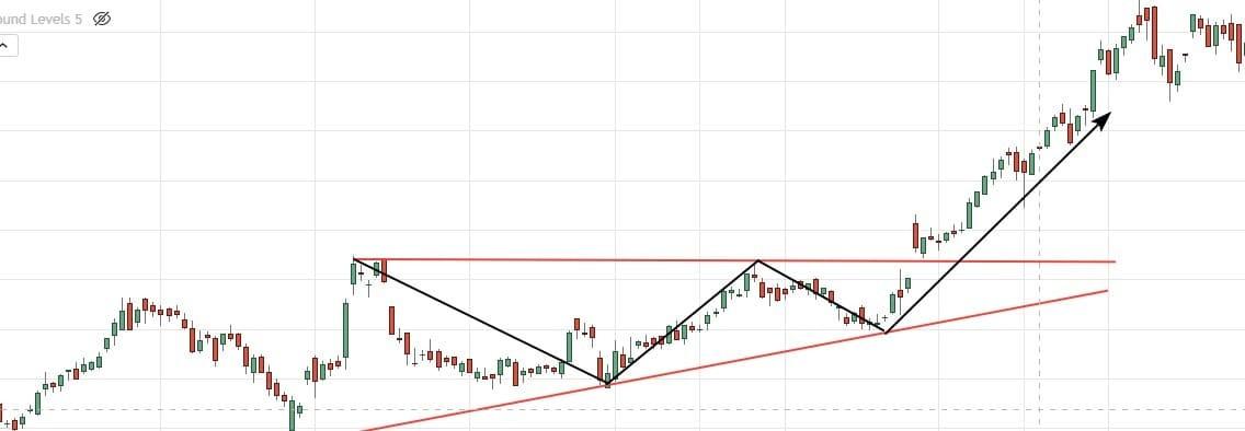 Рис. 3. Восходящий «Треугольник» на графике акций Apple. Источник: Tradingview
