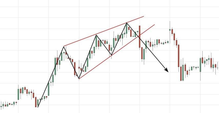 Рис. 2. Медвежий «Клин». График акций Газпрома. Источник: Tradingview
