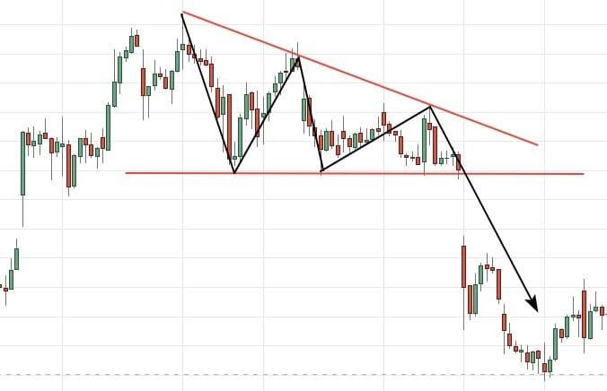 Рис. 4. Нисходящий «Треугольник» на графике акций Walmart. Источник: Tradingview